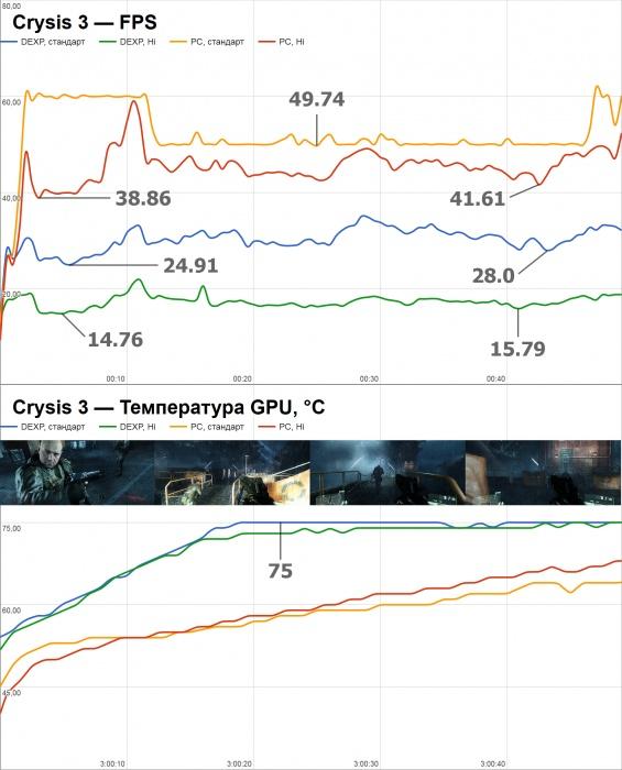 Обзор DEXP Ares E105: могут ли ноутбуки в «графон»?