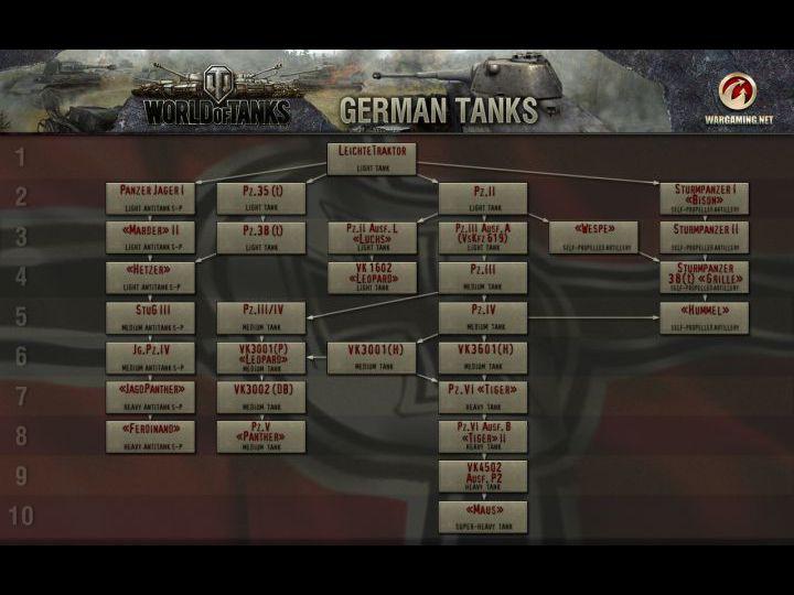 Категория. взлом world of tanks. 22.11.2011. Качаем чит-код WOT скорости п