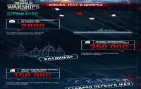 World of Warships. Альфа-тест в цифрах