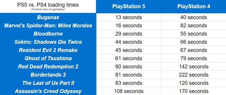 Рецензии на PlayStation 5: обратная совместимость, отзывы о Spider-Man: Miles Morales, скорость загрузок…