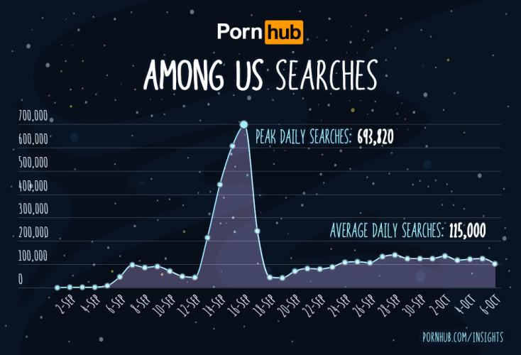 Among Us искали на Pornhub почти до 700 000 раз в день