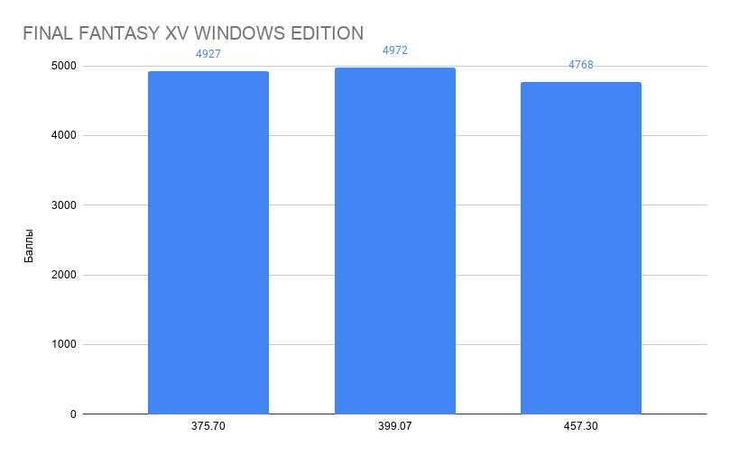 NVIDIA замедляет видеокарты в новых драйверах?