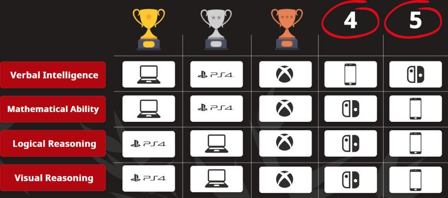 Исследование: наивысший IQ — у PC-геймеров и игроков в Rainbow Six Siege