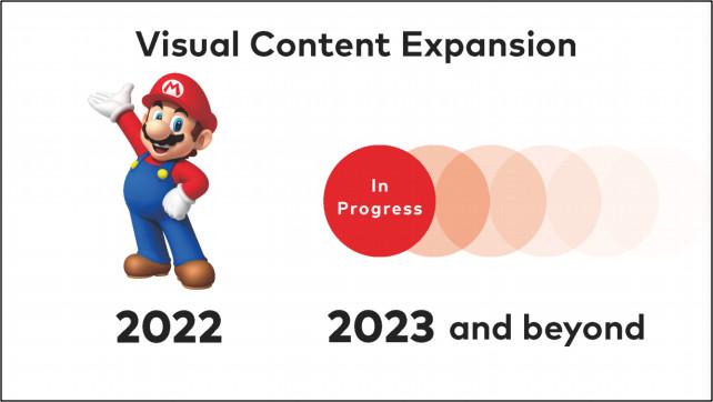 Новый Direct Mini, фильм про Марио и планы на будущее — главное из брифинга Nintendo