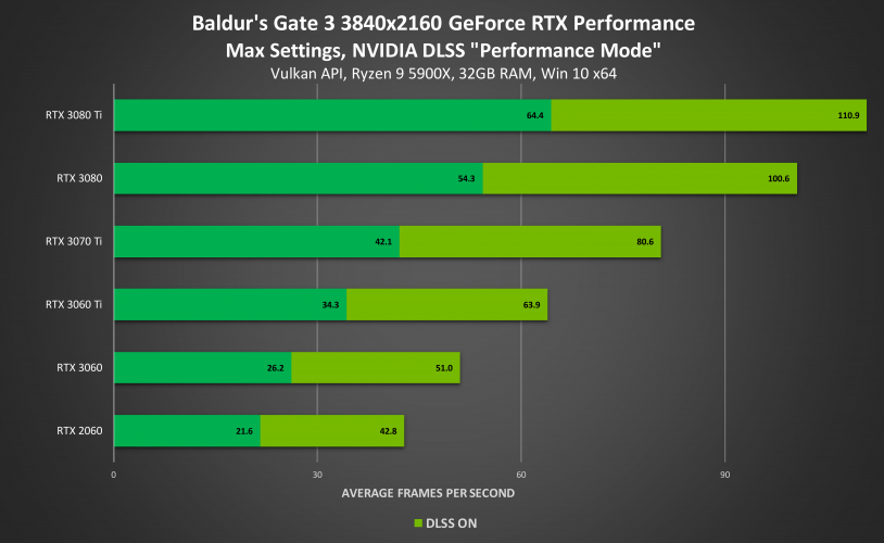 В Baldur's Gate III добавят поддержку DLSS, а в Shadow of the Tomb Raider технологию обновят до свежей версии