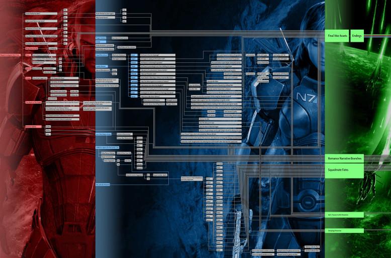 Пример структуры ветвящегося нарратива вMass Effect3.