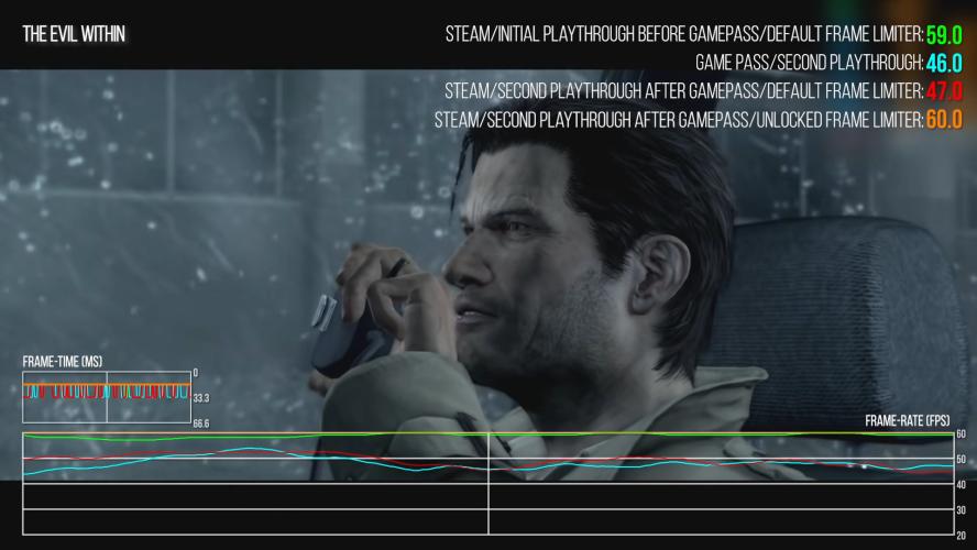 Digital Foundry о новых версиях The Evil Within и NieR: Automata в Game Pass для PC — всё не так радужно