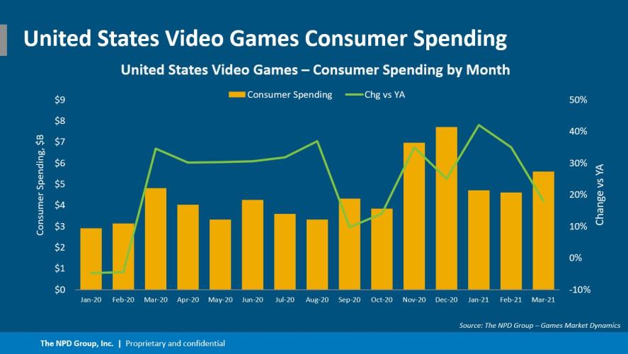 PS5 ставит рекорды продаж за всю историю игровых консолей в США