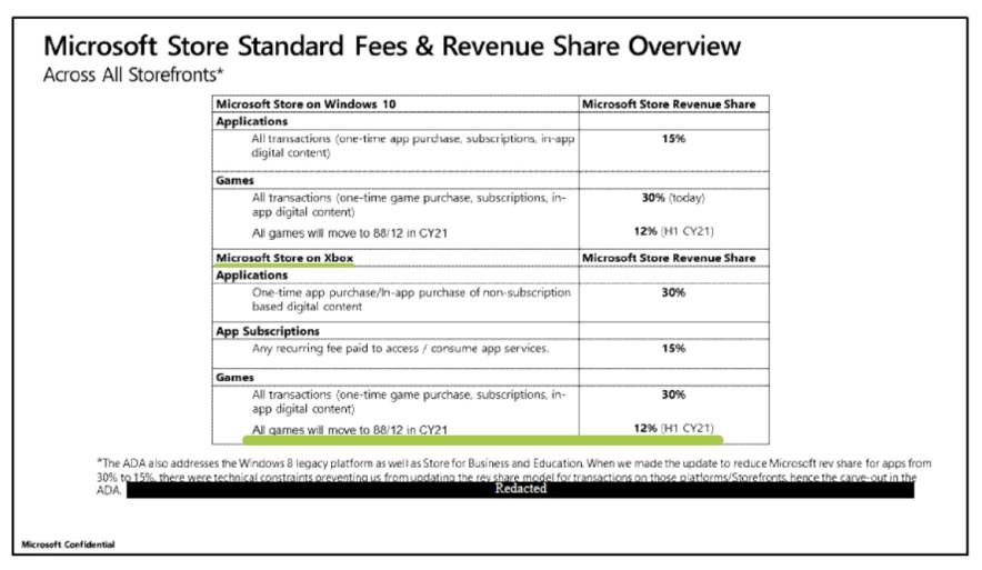 Таблица издокумента <b>Microsoft</b>. То, что интересует нас, подчёркнуто зелёным.