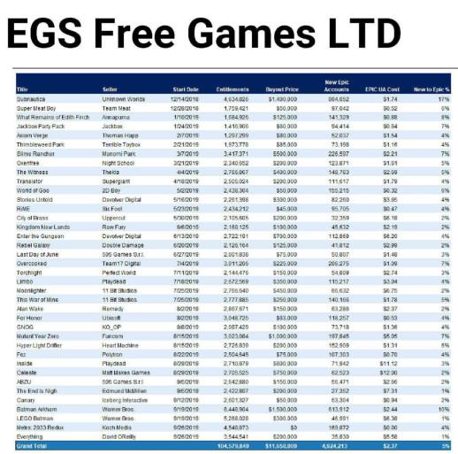 Помните: опубликованная статистика охватывает акции, которые проходили соткрытия Epic Games Store вдекабре 2018-го идоконца сентября 2019-го.