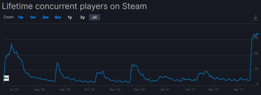 График онлайна Titanfall 2 вSteam поданным SteamDB. НаPCигра также доступна вOrigin— пользователи обеих версий играют наодних серверах. Однако сведений обактивности вOrigin унаснет.