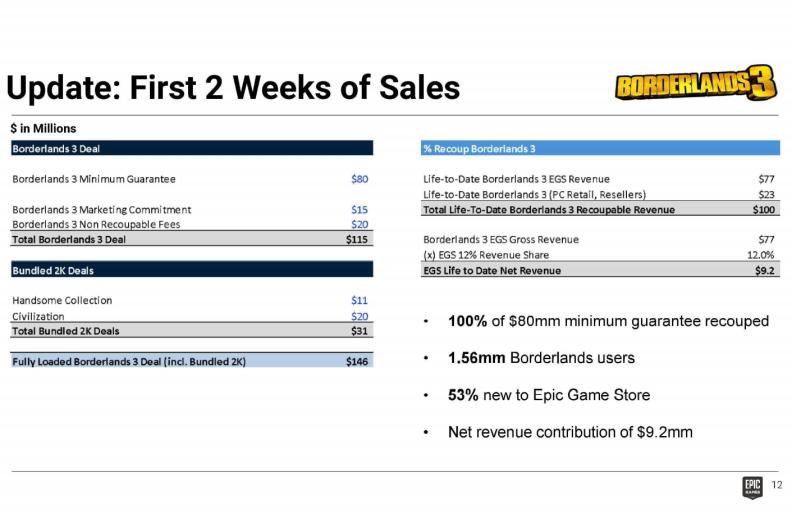Неисключено, что эксклюзивность <b>Borderlands 3</b>— самая дорогая сделка вистории Epic Games Store. Иэто при том, что срок эксклюзивности составлял негод, как обычно удругих игр, атолько cемь месяцев.