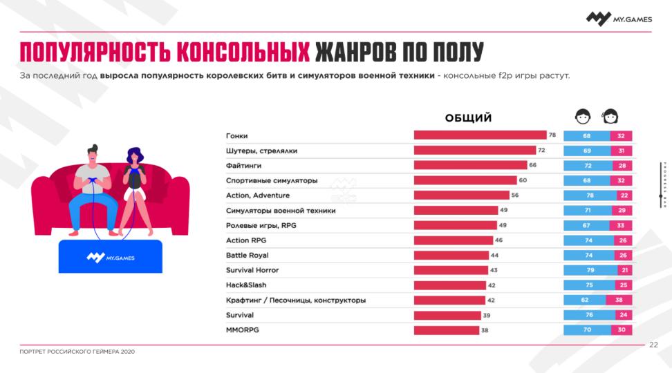 «Портрет российского геймера 2020» — исследование об интересах и особенностях игроков в России