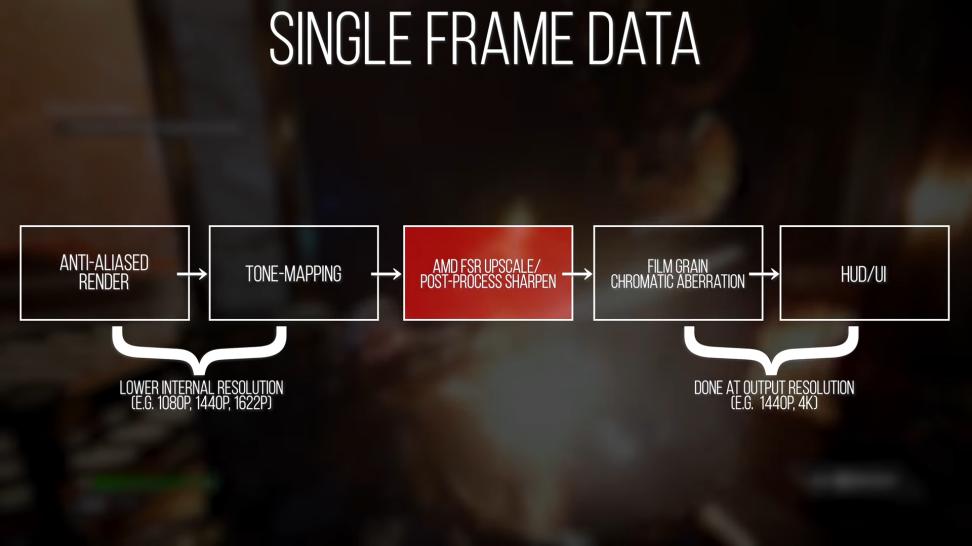 Пока что оно того почти не стоит — Digital Foundry о технологии FSR от AMD, которая должна повышать производительность