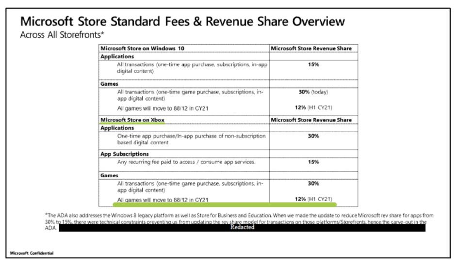Таблица издокумента Microsoft. То, что интересует нас, подчёркнуто зелёным.