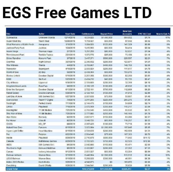 Много сочного внутряка Epic: сколько платят за раздачи, сколько заработала Borderlands 3, будущее Rocket League…