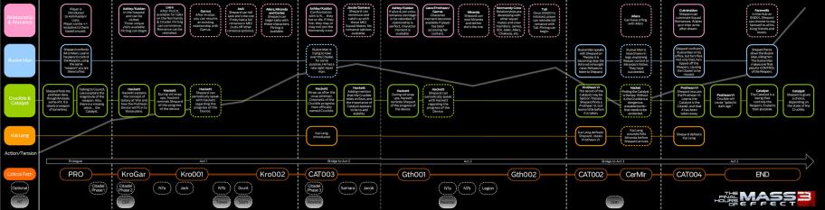 Карта сюжета Mass Effect3.