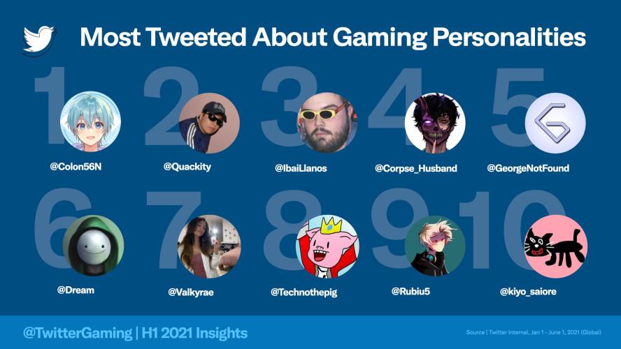 Genshin Impact и сиквел Breath of the Wild — самые популярные игры в «Твиттере» за первое полугодие 2021-го