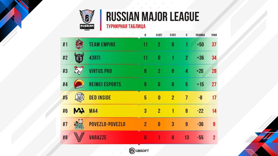 Смотрите финал турнира Russian Major League по Rainbow Six Siege с 28-го по 30 мая