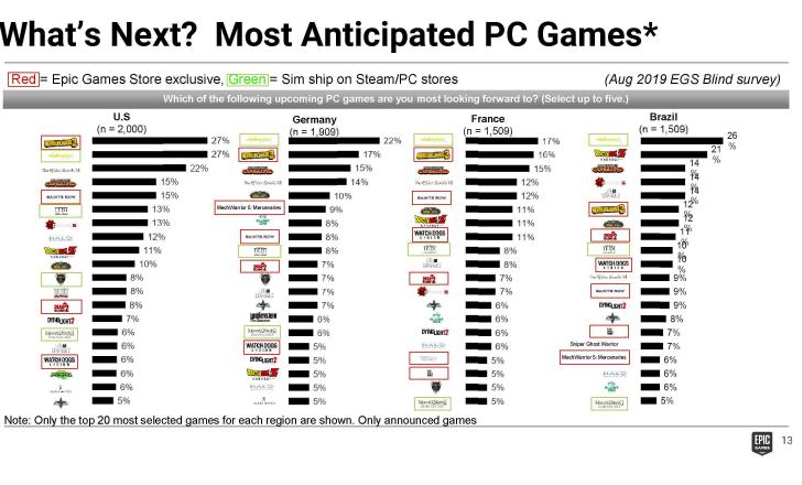 Dead Island 2 эксклюзивно для EGS, плата за кросс-плей на PlayStation и Наруто в Fortnite — тяжба между Epic Games и Apple