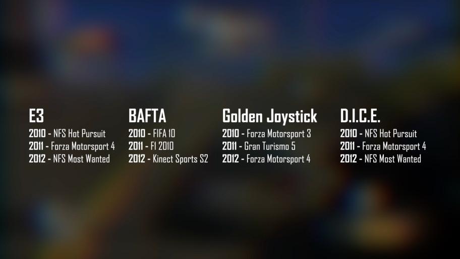 Победители самых крупных премий в жанре гоночных/спортивных игр в 2010-2012 годах. Сплошное уныние. Самый сок все пропустили.