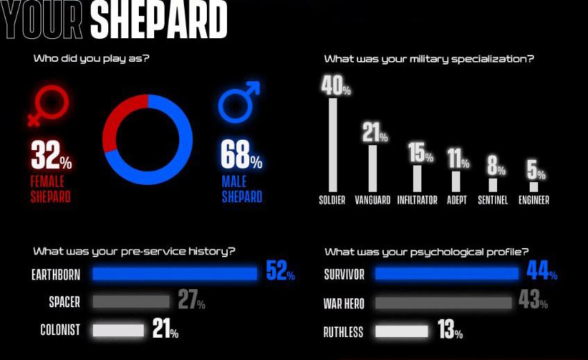 Тали не прогнали у 96 % игроков — BioWare опубликовала статистику Mass Effect Legendary Edition