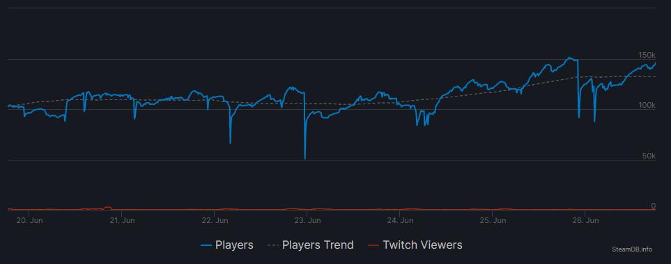В Team Fortress 2 новый рекорд — более 150 000 одновременных игроков