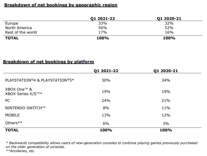 Спад продаж, возрождение Beyond Good & Evil и другое из финансового отчёта Ubisoft