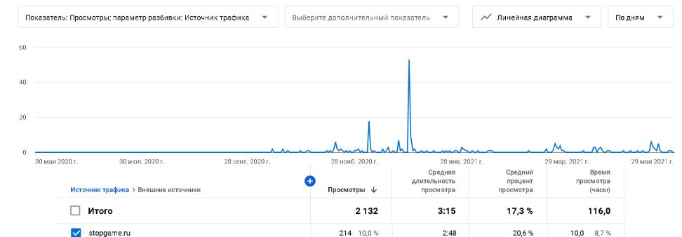 Где продвигать свое творчество (YouTube, TikTok, StopGame)?