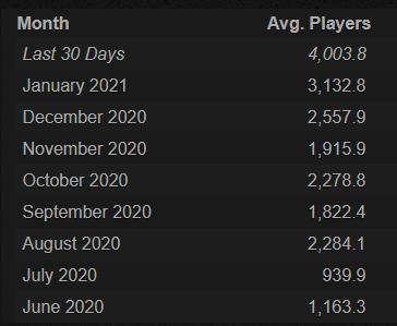 в среднем игроков.