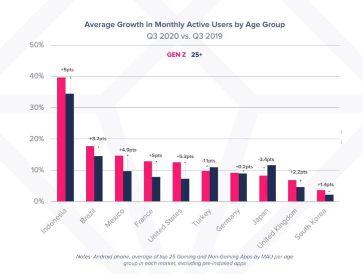 Средний месячный прирост пользователей мобильных приложений. Красные столбики— зумеры, черные— пользователи25+.
