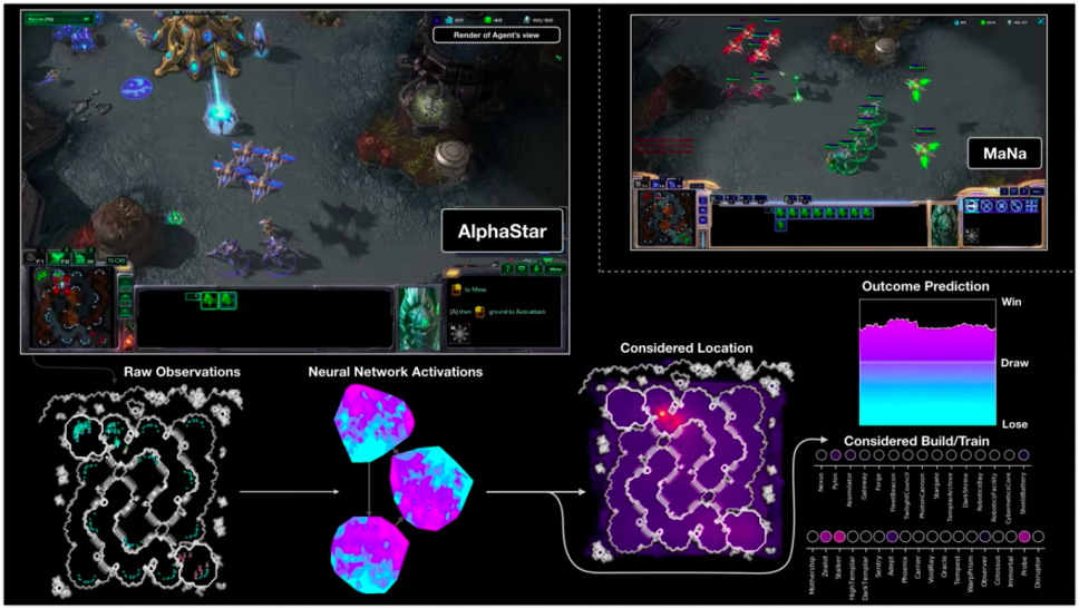 <i>                        AlphaStar VS профессиональный игрок MaNa из команды Liquid в StarCraft 2</i>